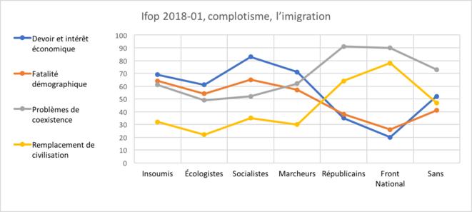 Ifop 2018-01, complotisme, l'immigration