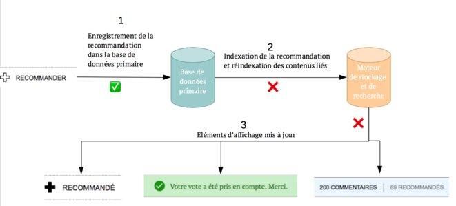 Schéma explicatif du bug des recommandations © Service technique de Mediapart