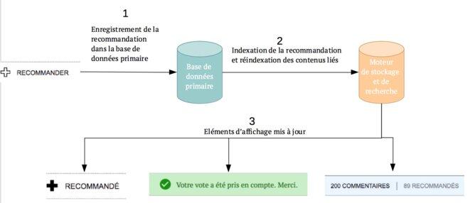 Schéma du fonctionnement des recommandations © Service technique de Mediapart