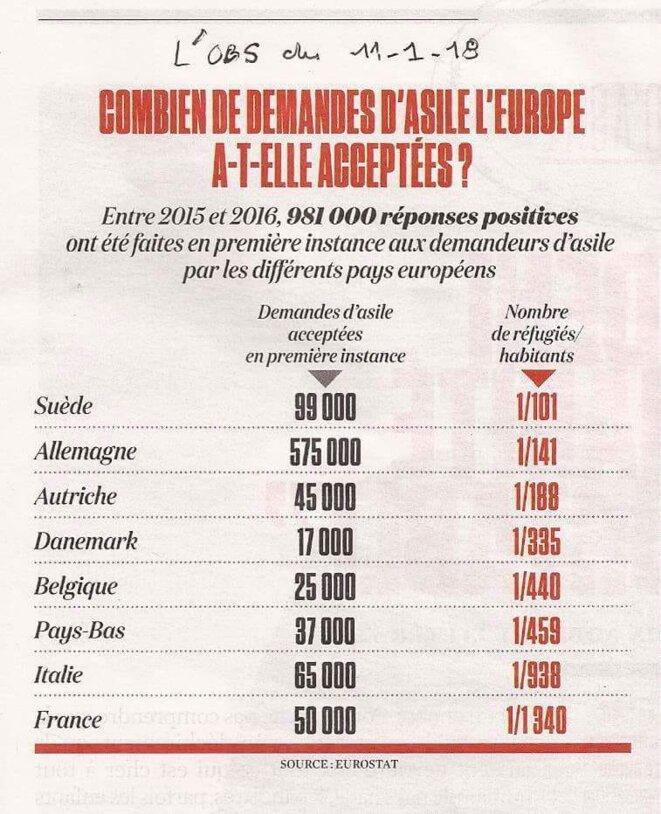 stats-refugies-eurostat