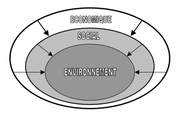 Figure 2 - L'approche dite de « durabilité faible » (A. Boutaud, 2005 ; 70). © Aurélien Boutaud