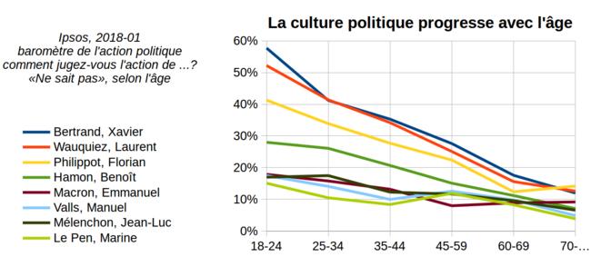 Baromètre de l'action politique Ipsos pour Le Point, «Ne sait pas», selon l'âge