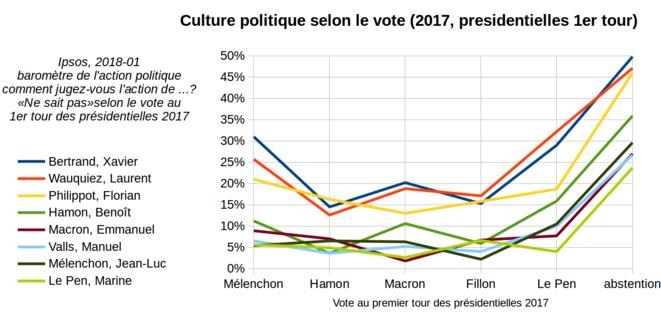 Baromètre de l'action politique Ipsos pour Le Point, «Ne sait pas», selon le vote.
