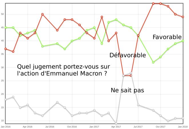 Baromètre de l'action politique Ipsos pour Le Point, Macron 2016-2017