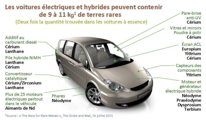 Voiture électrique :  technologies concernées par les terres rares