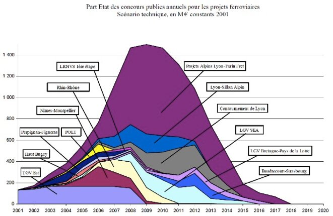 Extrait du rapport des Ponts et chaussées de 2003 sur les infrastructures de transport et le Lyon-Turin