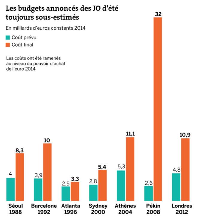 Des budgets sous-estimés. Source : Le Monde, les décodeurs