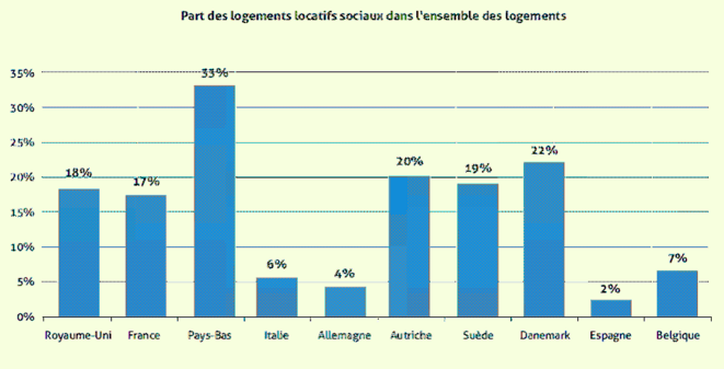 Housing Europe, Observatoire du logement social, 2015 © Housing Europe, Observatoire du logement social