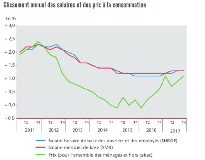 Évolution des salaires et des prix à la consommation. © Dares