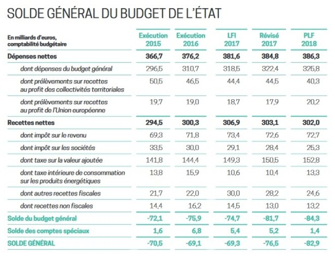 solde-general-budget
