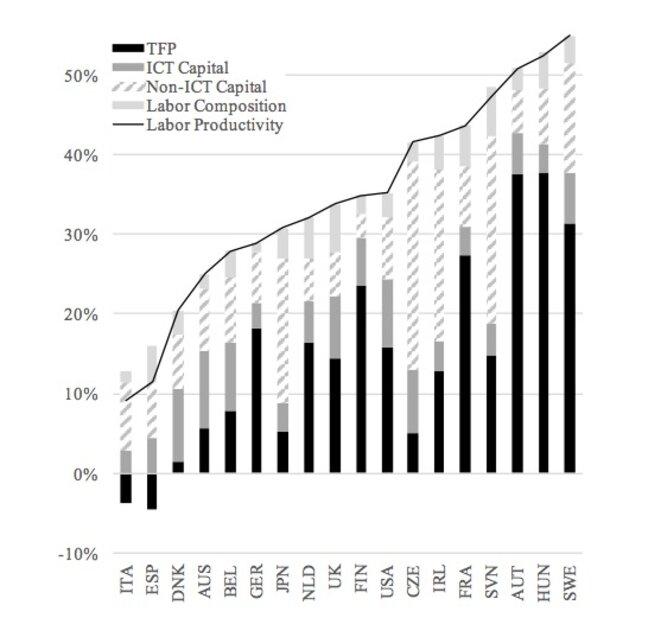 Évolution de la productivité et de ses composantes dans plusieurs pays entre 1996 et 2006. © Zingales & Pellegino, 2014
