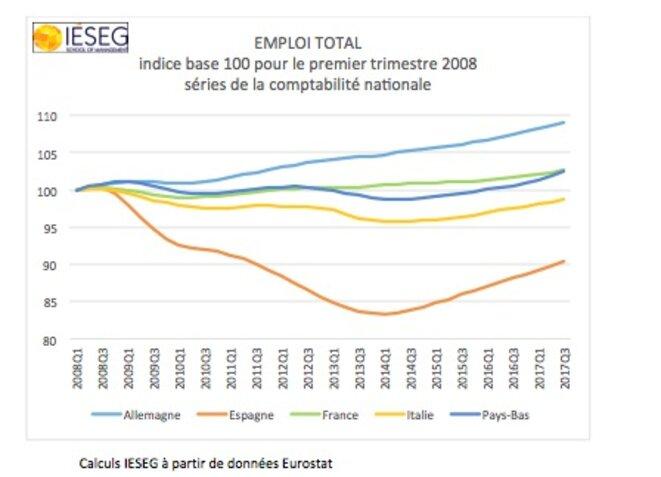 Évolution de l'emploi total en Italie. © IESEG