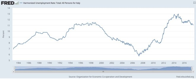 Évolution du chômage en Italie. © FRED