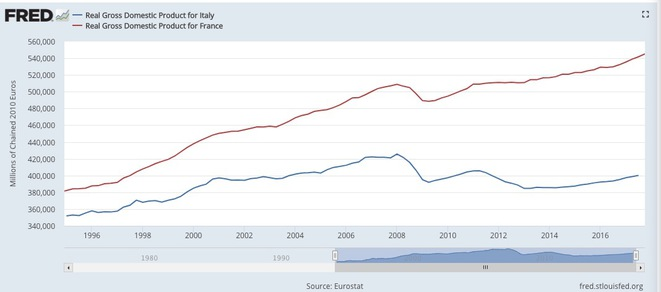 Évolution des PIB en volume en France et en Italie © FRED, Réserve fédérale de Saint-Louis
