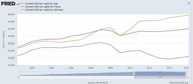 Évolution du PIB par habitant en euros constants, depuis 1999, en Italie, France et Allemagne. © FRED, Réserve fédérale de Saint-Louis