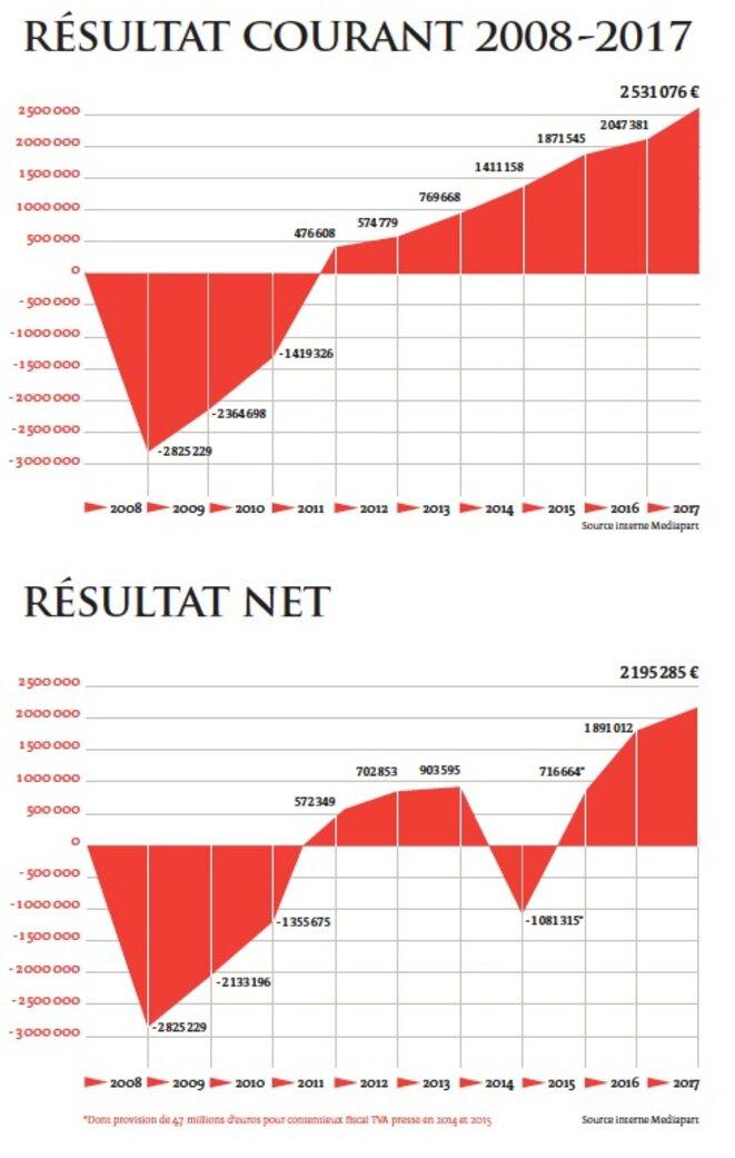 Résultat courant et résultat net
