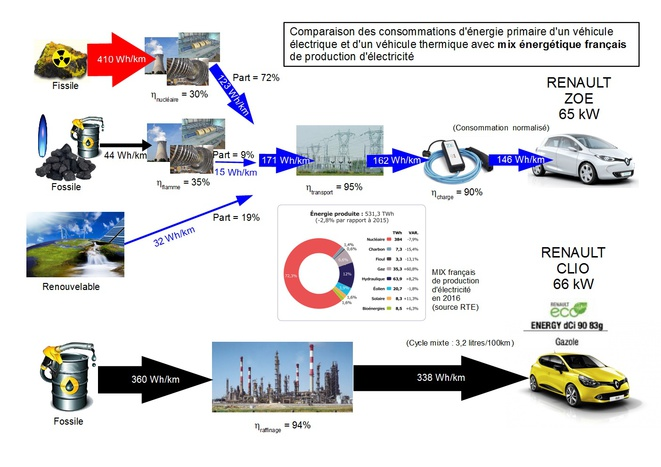 Energies primaires consommées à la source par chacun des véhicules, électrique et thermique. © Jérôme FRAISSE