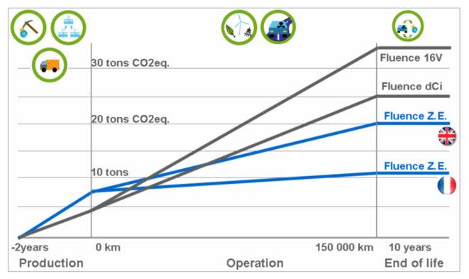 Empreinte carbone sur la totalité du cycle de vie de différents véhicules. © RENAULT