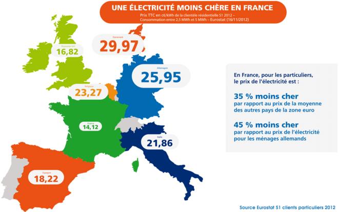electricite-allemagne-france