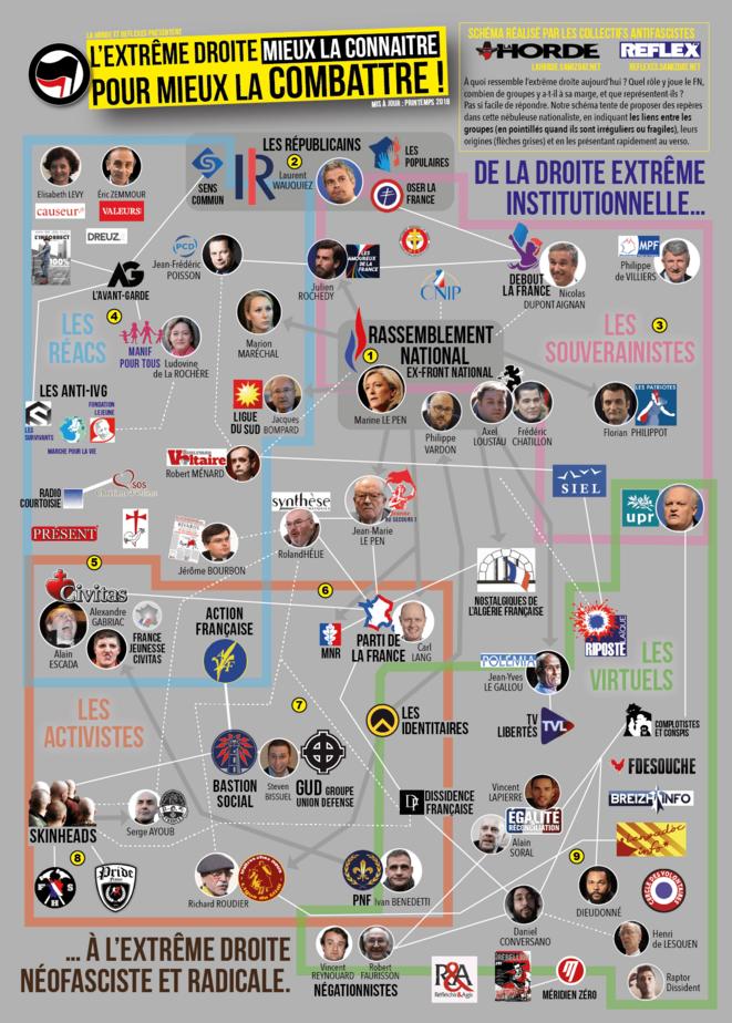 Cartographie de l'extrême droite française (printemps 2018) La Horde