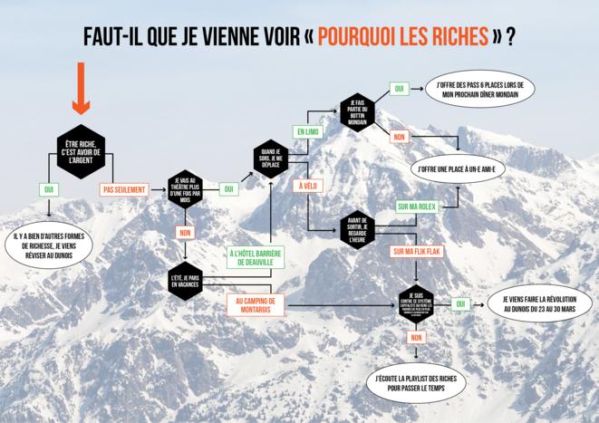"""Cie Vaguement compétitifs, """"Pourquoi les riches"""", d'après les ouvrages des Pinçon-Charlot, création 2018, Théâtre Dunois, Paris © Cie Vaguement compétitifs"""