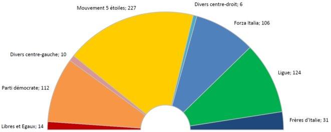 Composition de la nouvelle Chambre des députés