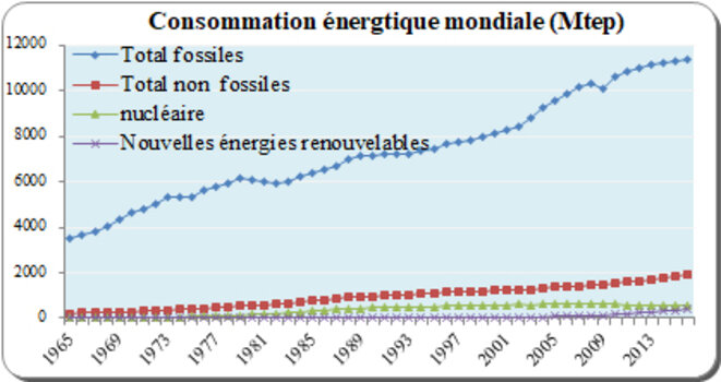 consommation-energie-mondiale-perspectives-a