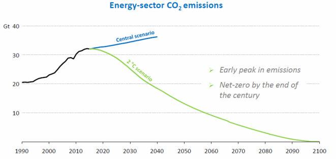 energy-sector-weo-2016-dense