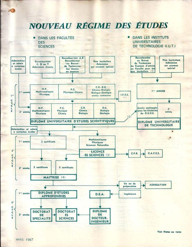 Schéma du nouveau régime des études 1966-67, page 1/4 © Bureau universitaire de statistique et de documentation scolaires et professionnelles (Mars 1967).