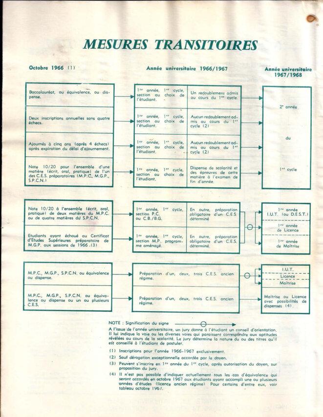 Schéma du nouveau régime des études 1966-67, page 2/4 © Bureau universitaire de statistique et de documentation scolaires et professionnelles (Mars 1967).