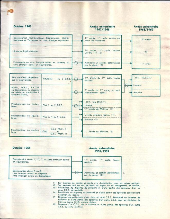Schéma du nouveau régime des études 1966-67, page 3/4 © Bureau universitaire de statistique et de documentation scolaires et professionnelles (Mars 1967).