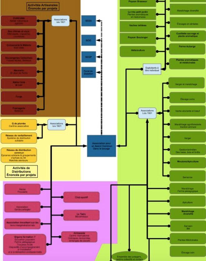 Schéma des projets coopératifs sur la ZAD.