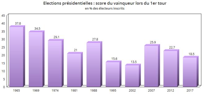 elections-presidentielles-score-vainqueur-au-premier-tour-blanc-et-mauve