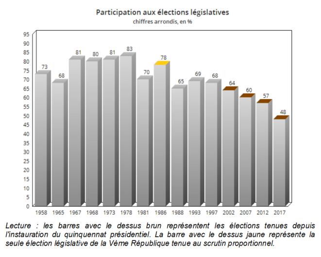 participation-legislatives-depuis-1958-avec-legende