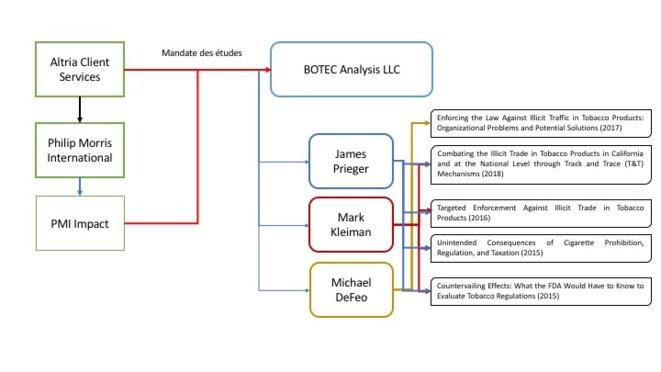 BOTEC Analysis, un cabinet d'études, travaille depuis des années avec l'industrie du tabac. © Tobacco Watch
