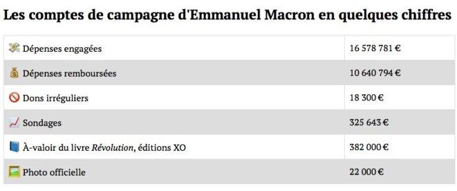 Les comptes de campagne d'Emmanuel Macron en quelques chiffres. © Mediapart