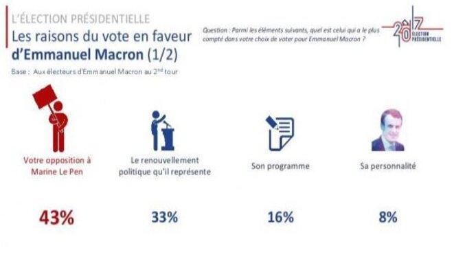 La victoire de Macron doit beaucoup au barrage à Marine Le Pen