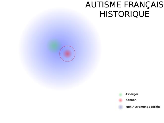 Autisme Historique Français