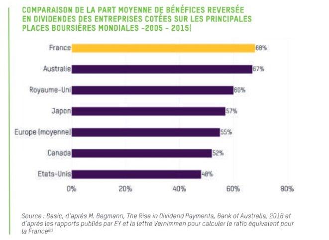 Taux de distribution des bénéfices © Oxfam France