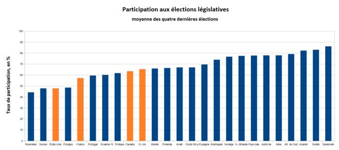 tx-participation-elections-legislatives-plus-lisible