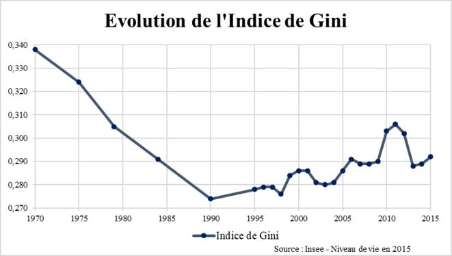 gini-in-3