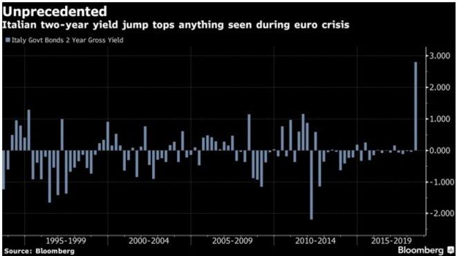 Au plus haut depuis la crise de 2011. © Bloomberg
