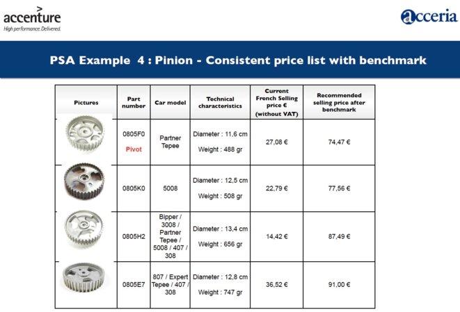 Propositions de hausses de prix réalisées par Accenture pour PSA sur un type de pignons. © Mediapart/EIC