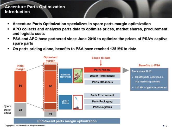 PSA réalisait 80 % de marge sur les pièces détachées et a porté cette marge à 85 % grâce à Partneo. Le logiciel a généré 125 millions d'euros pendant la phase de rodage (2010-2012), puis 110 millions d'euros par an ensuite. © Mediapart/EIC
