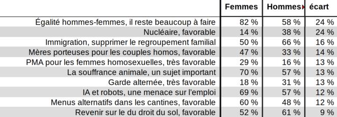 Ifop 2018-01, ce que les français veulent, opinions distinctives selon les genres