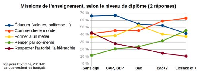 Ifop 2018-01, ce que les français veulent, attentes sur l'enseignement selon le niveau scolaire