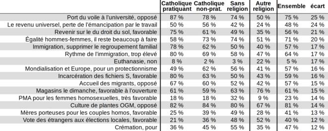 Ifop 2018-01, ce que les français veulent, opinions distinctives des «autre religion»