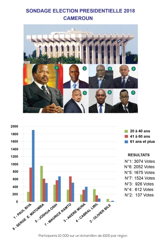Sondage Presidentielle 2018 © Institut Levada