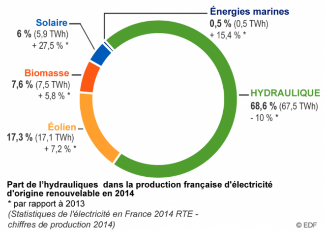Répartition des parts de production d'énergie en France. © EDF