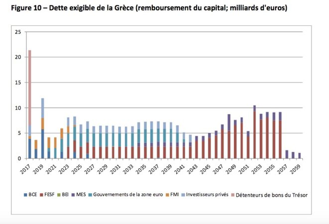 © Cour européenne des comptes